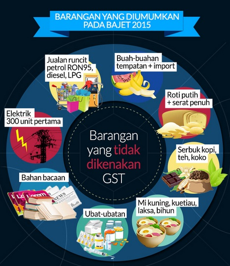 Bajet 2015 version 2