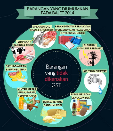 Bajet 2015 version 3