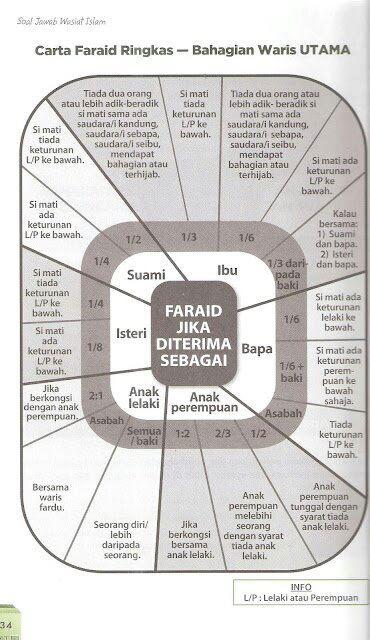 1 Faraid