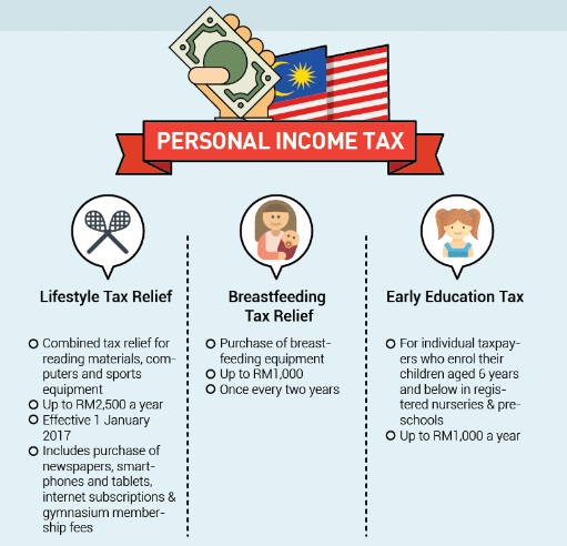 2017 Budget - Personal Income Tax